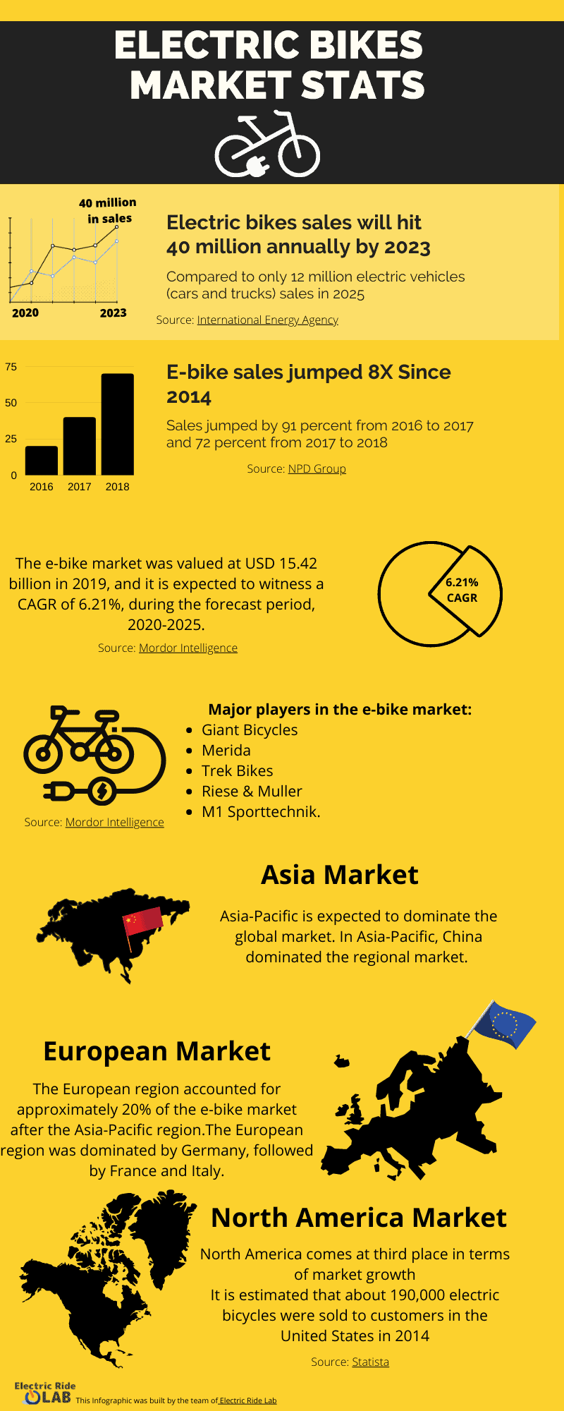 Electric Bikes Market Stats