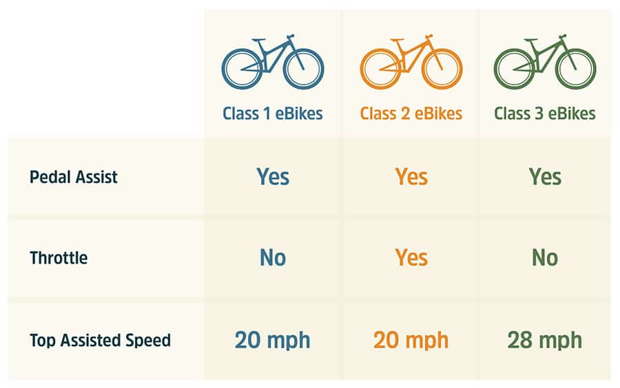 Classes of Electric Bikes